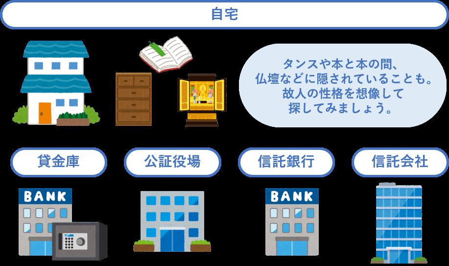 自宅(タンスや本と本の間、仏壇などに隠されていることも。故人の性格を想像して探してみましょう)、貸金庫、公正役場、信託銀行、信託会社
