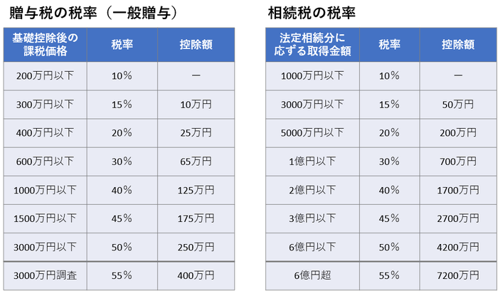 贈与税の税率(一般贈与)と相続税の税率