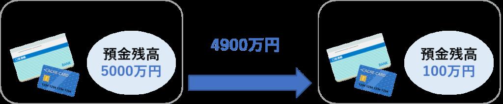 1か月の間に引き出した4900万円も相続財産に加算
